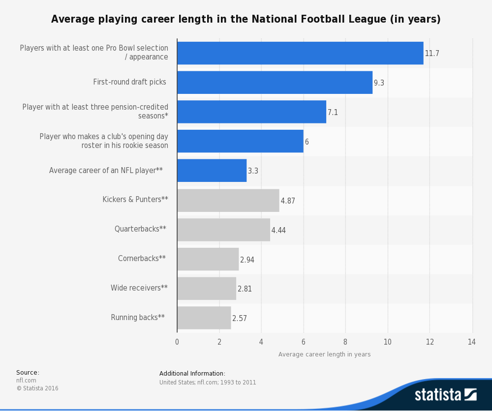 Length of NFL Career